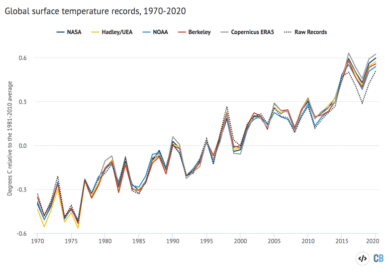 Temperature data from 1970-2020 and using a 1981-2010 baseline period.