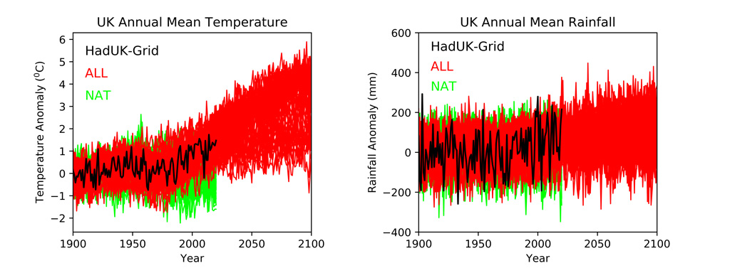 Time series of UK annual average temperature and rainfall