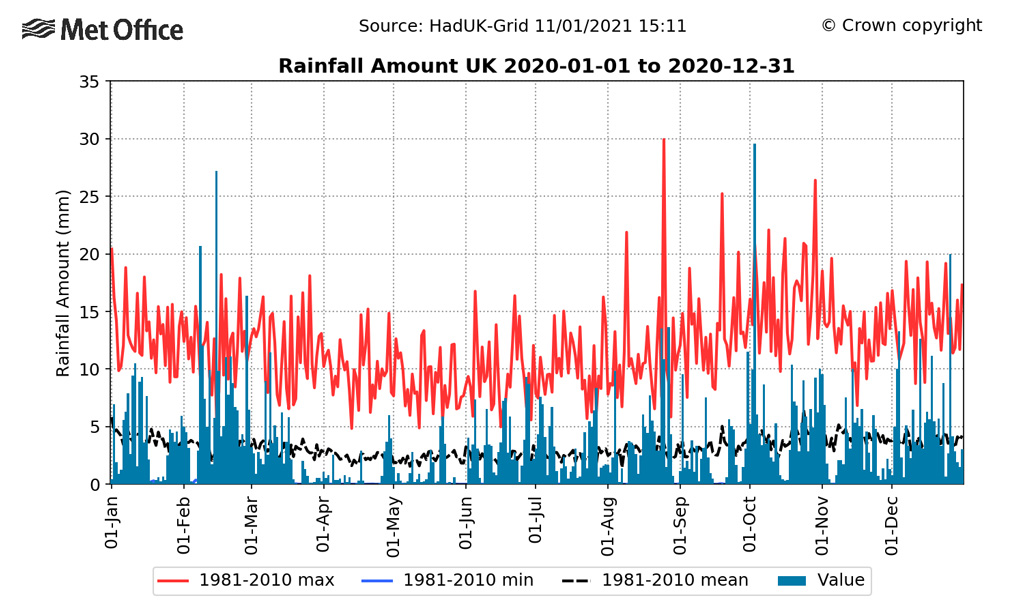 UK daily rainfall totals for 2020