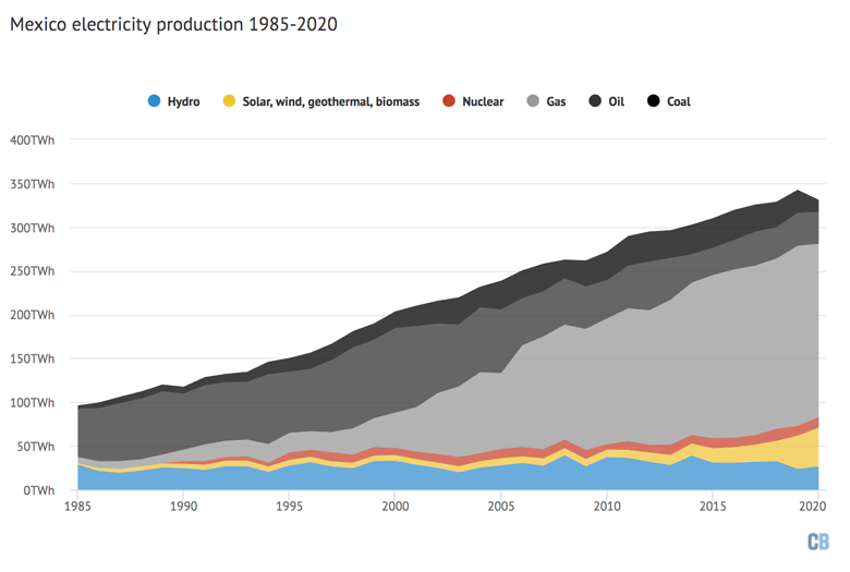 Electricity generation in Mexico by fuel, 1985-2020