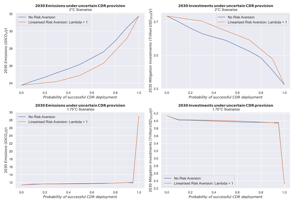 Emissions and energy system investments in 2030 as a function of the probability of successful CDR deployment