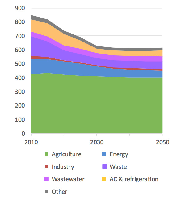 Projections of non-CO2 emissions by sector from 2010-2050