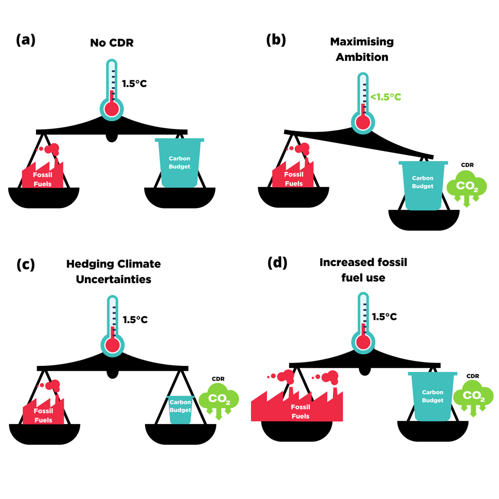 Stylised examples of the role that CDR could play in low-carbon scenarios