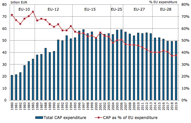 Total CAP expenditure from 1980-2019