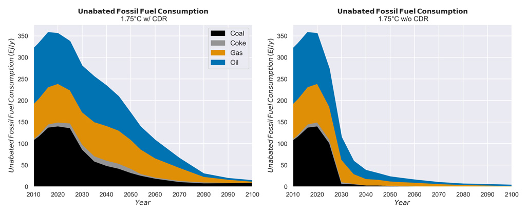 Unabated fossil fuel consumption from 2010-2100