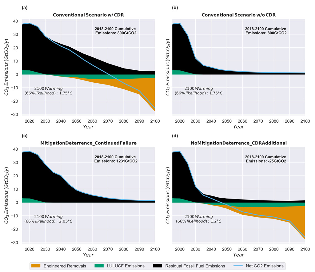 Anthropogenic CO2 emissions for four different scenarios – conventional scenarios with and without CDR